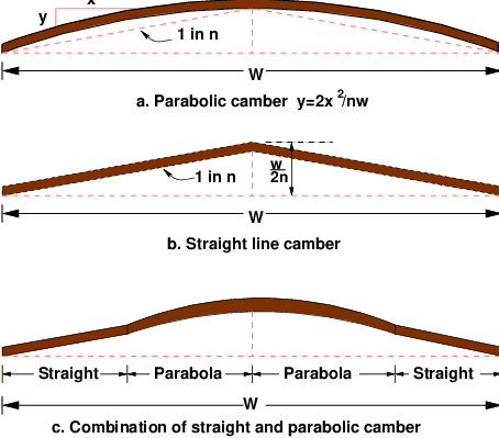 Cross Sectional Elements